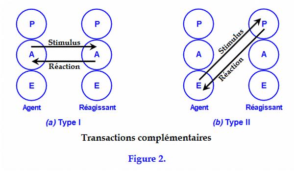 L'illusion de l'ego - Page 17 BerneEric_Ego_Fig2