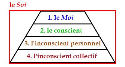 Jung Alchimiste Jung_StructurePsyche