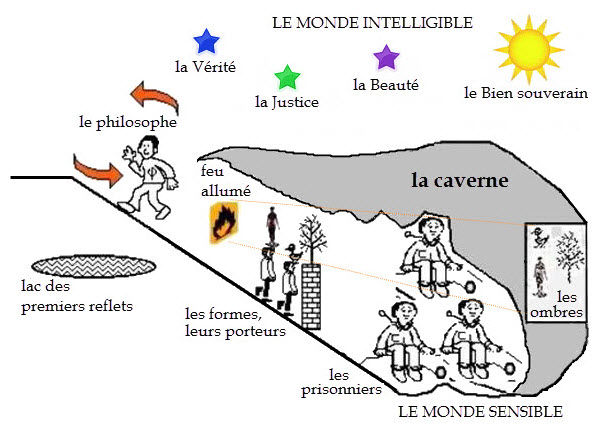 Les étapes de l'éveil Platon_Caverne